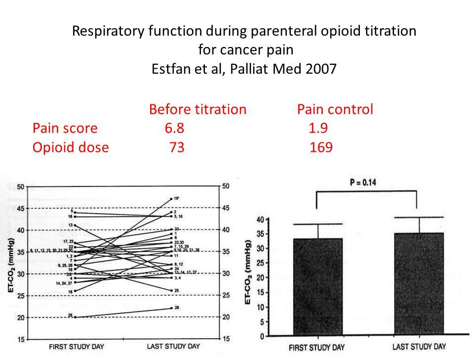 Respiratory function during parenteral opioid titration for cancer pain Estfan et al, Palliat Med 2007 Before titration Pain control Pain score 6.8 1.