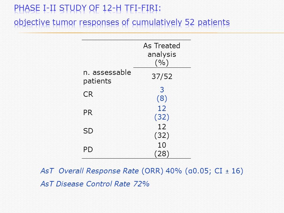 As Treated analysis (%) n. assessable patients 37/52 CR 3 (8) PR 12 (32) SD 12 (32) PD 10 (28) AsT Overall Response Rate (ORR) 40% (α0.05; CI 16) AsT