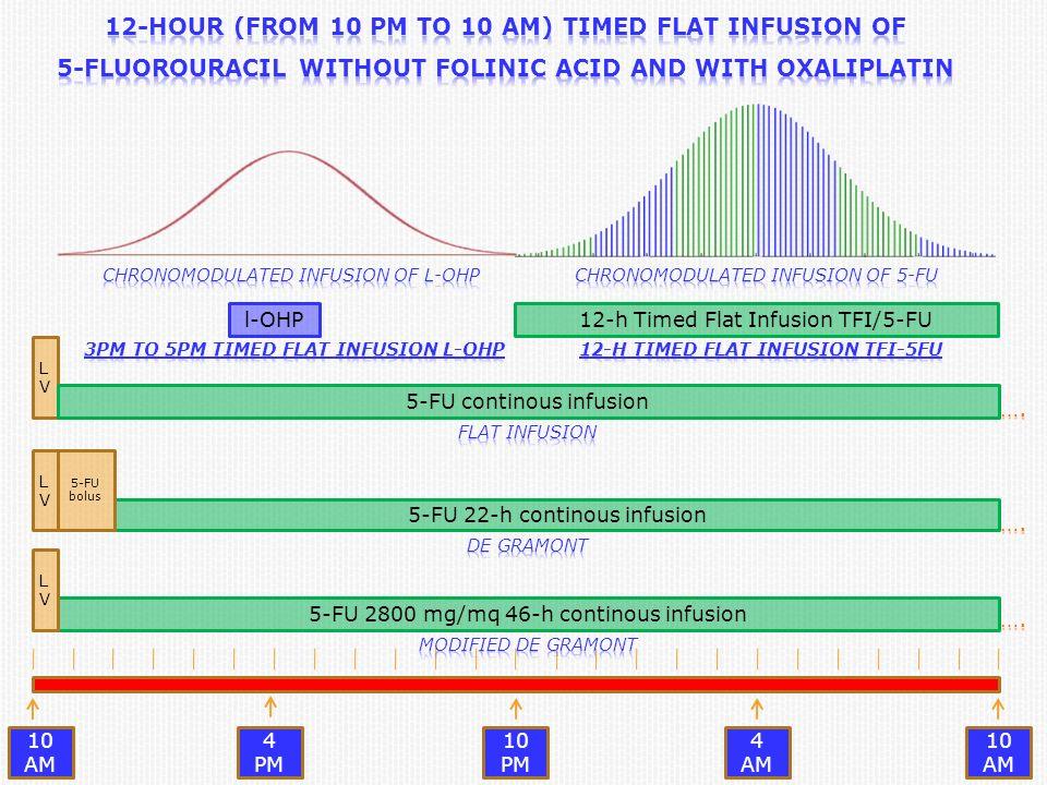 4 AM 10 AM 10 PM 4 PM 5-FU 22-h continous infusion 5-FU bolus 5-FU 2800 mg/mq 46-h continous infusion LVLV LVLV LVLV 5-FU continous infusion 12-h Timed Flat Infusion TFI/5-FUl-OHP