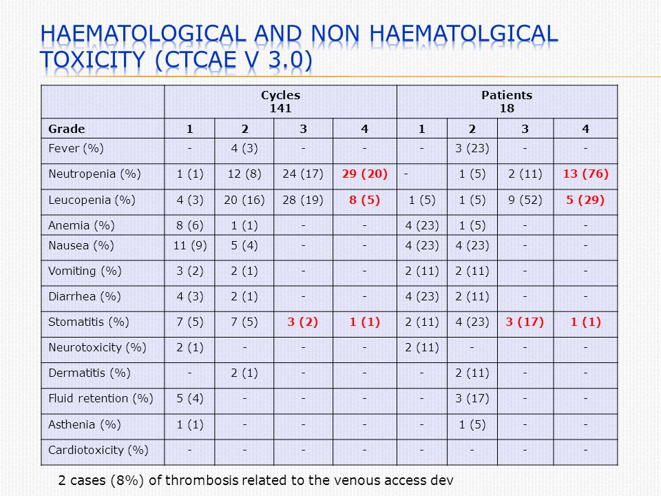 Cycles 141 Patients 18 Grade Fever (%)-4 (3)---3 (23)-- Neutropenia (%)1 (1)12 (8)24 (17)29 (20)-1 (5)2 (11)13 (76) Leucopenia (%)4 (3)20 (16)28 (19)8 (5)1 (5) 9 (52)5 (29) Anemia (%)8 (6)1 (1)--4 (23)1 (5)-- Nausea (%)11 (9)5 (4)--4 (23) -- Vomiting (%)3 (2)2 (1)--2 (11) -- Diarrhea (%)4 (3)2 (1)--4 (23)2 (11)-- Stomatitis (%)7 (5) 3 (2)1 (1)2 (11)4 (23)3 (17)1 (1) Neurotoxicity (%)2 (1)---2 (11)--- Dermatitis (%)-2 (1)---2 (11)-- Fluid retention (%)5 (4)----3 (17)-- Asthenia (%)1 (1)----1 (5)-- Cardiotoxicity (%) cases (8%) of thrombosis related to the venous access dev