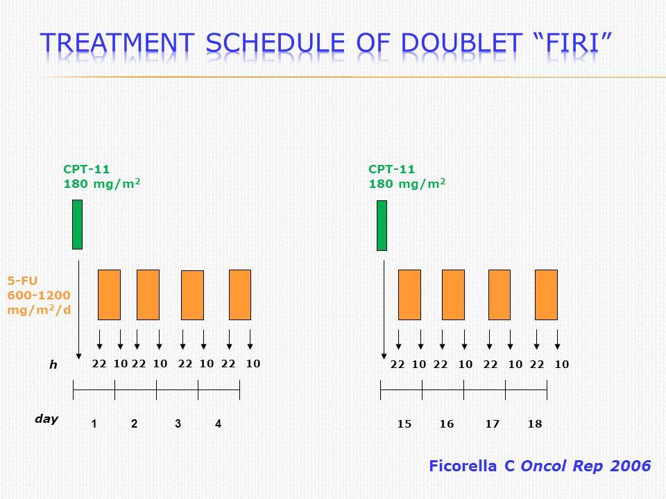 1 2 3 4 CPT-11 180 mg/m 2 5-FU 600-1200 mg/m 2 /d h day 22 10 22 10 22 10 22 10 15 16 17 18 CPT-11 180 mg/m 2 Ficorella C Oncol Rep 2006 22 10 22 10 22 10 22 10