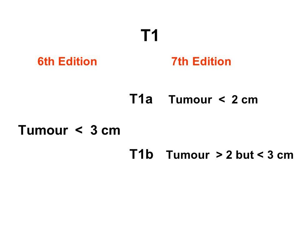 T1 6th Edition Tumour < 3 cm 7th Edition T1a Tumour < 2 cm T1b Tumour > 2 but < 3 cm