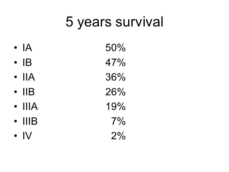 5 years survival IA 50% IB 47% IIA 36% IIB 26% IIIA 19% IIIB 7% IV 2%