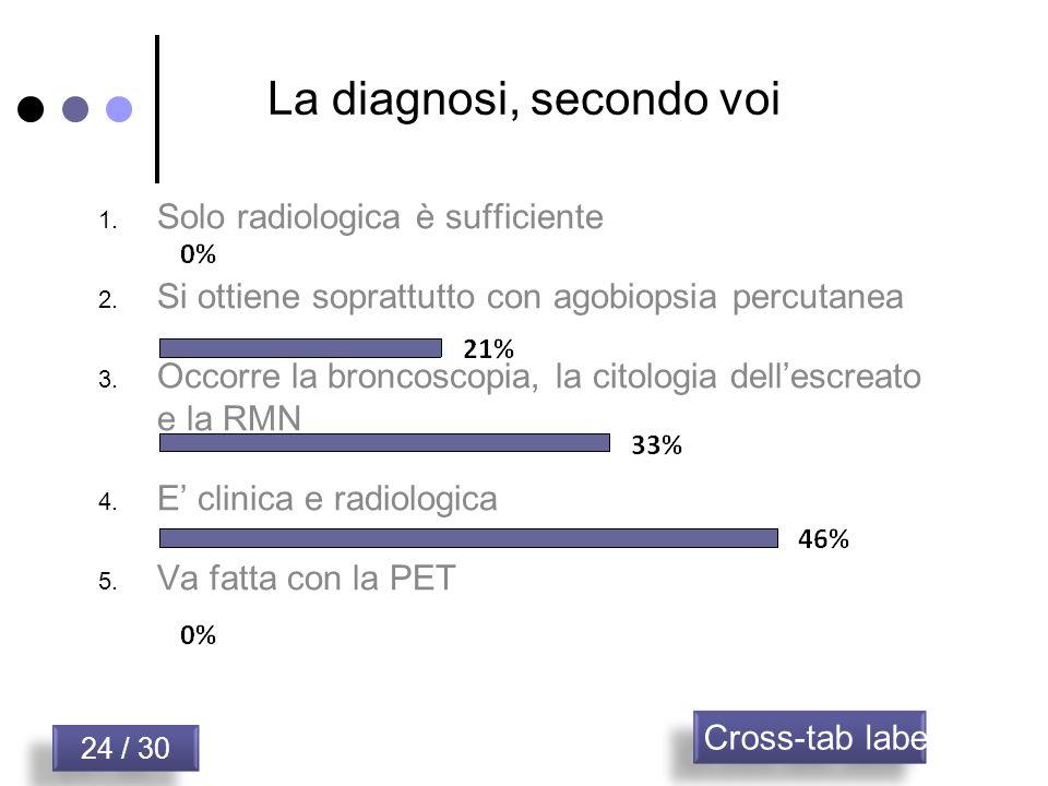 La diagnosi, secondo voi 24 / 30 Cross-tab label 1. Solo radiologica è sufficiente 2. Si ottiene soprattutto con agobiopsia percutanea 3. Occorre la b
