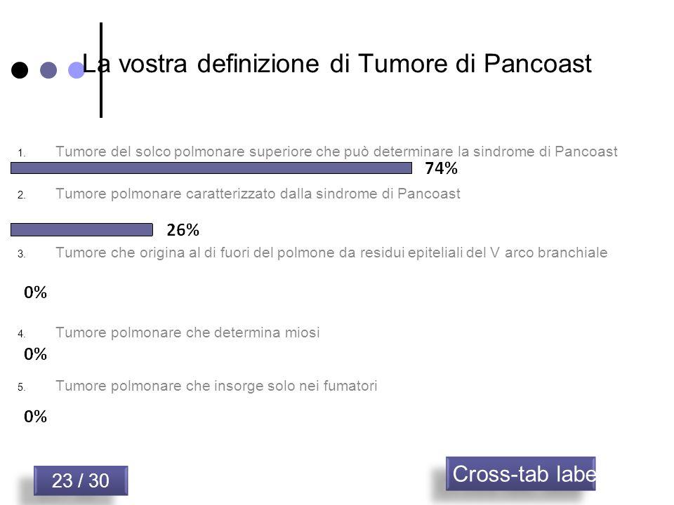 La vostra definizione di Tumore di Pancoast 23 / 30 Cross-tab label 1. Tumore del solco polmonare superiore che può determinare la sindrome di Pancoas