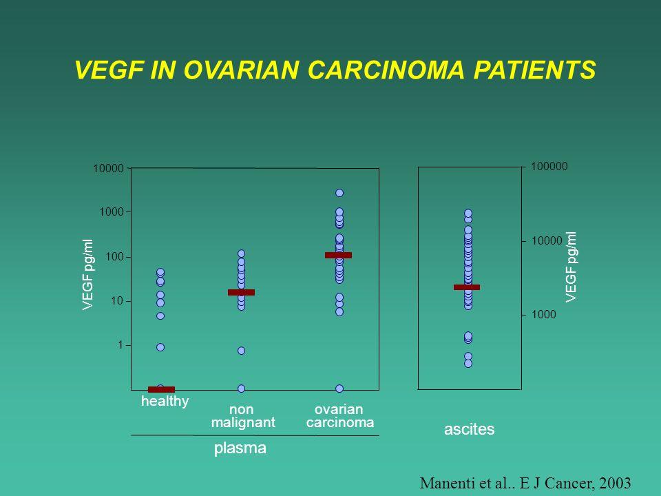 Manenti et al.. E J Cancer, 2003 VEGF IN OVARIAN CARCINOMA PATIENTS 1000 10000 100000 ascites 1 10 100 1000 10000 healthy non malignant ovarian carcin