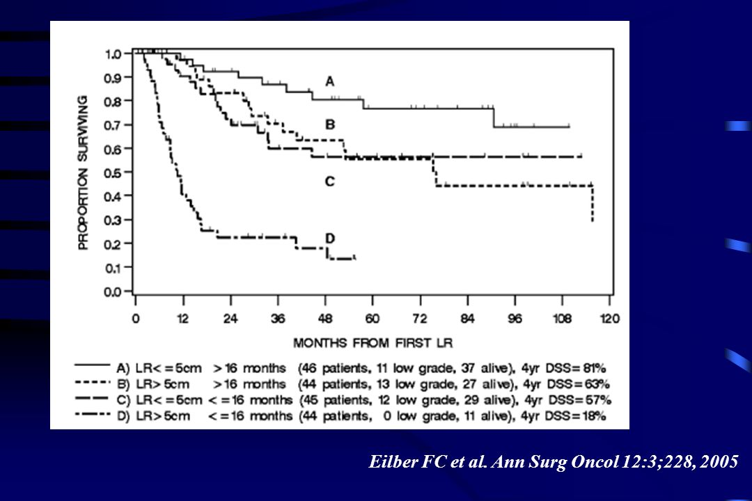 Eilber FC et al. Ann Surg Oncol 12:3;228, 2005