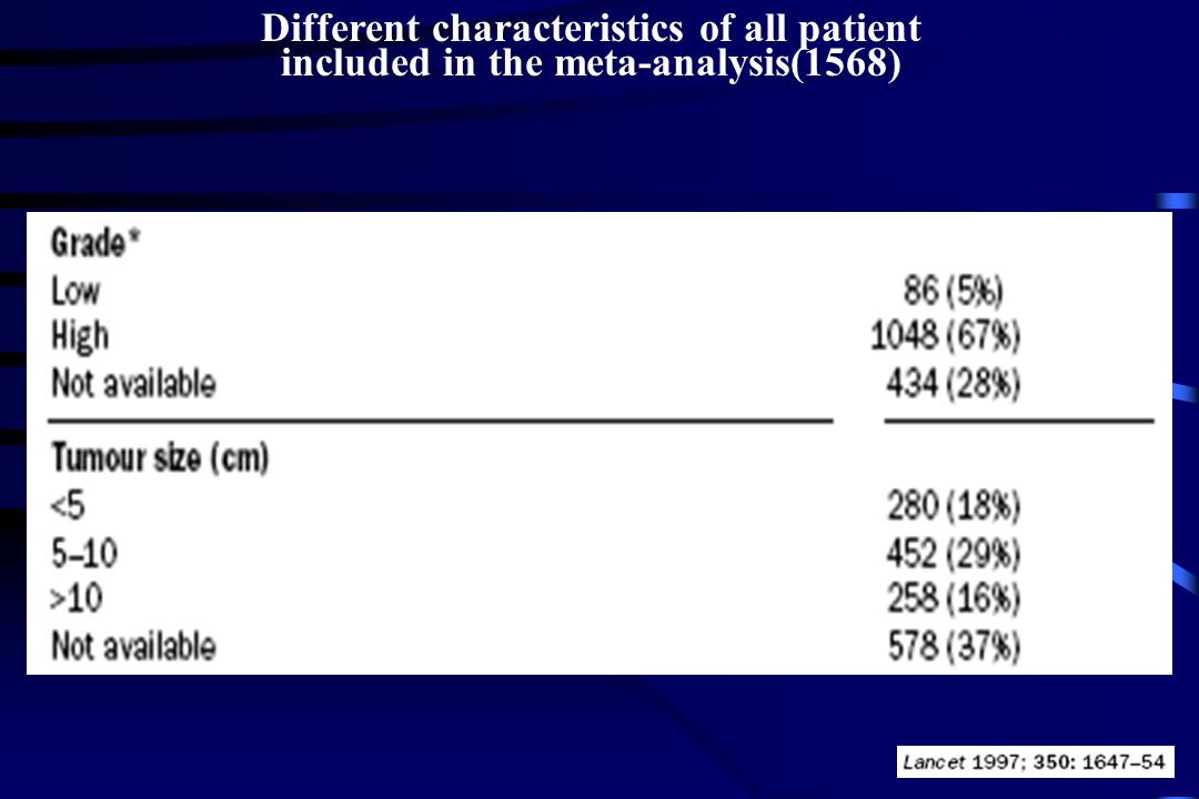 Different characteristics of all patient included in the meta-analysis(1568)