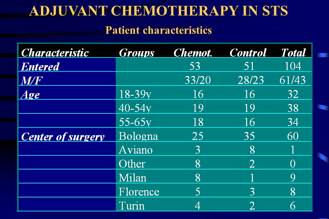 ADJUVANT CHEMOTHERAPY IN STS Patient characteristics