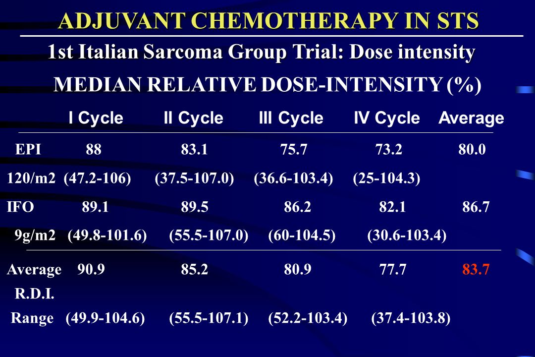 MEDIAN RELATIVE DOSE-INTENSITY (%) I Cycle II Cycle III Cycle IV Cycle Average EPI 88 83.1 75.7 73.2 80.0 120/m2 (47.2-106) (37.5-107.0) (36.6-103.4) (25-104.3) IFO 89.1 89.5 86.2 82.1 86.7 9g/m2 (49.8-101.6) (55.5-107.0) (60-104.5) (30.6-103.4) Average 90.9 85.2 80.9 77.7 83.7 R.D.I.