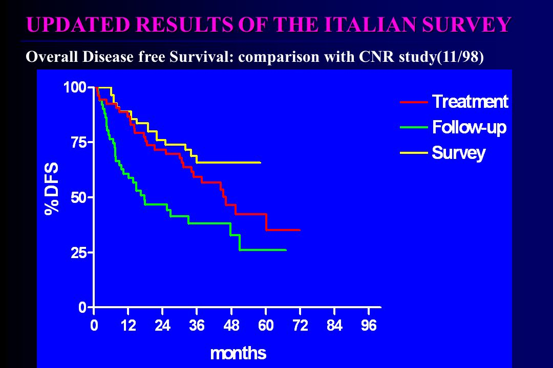 UPDATED RESULTS OF THE ITALIAN SURVEY Overall Disease free Survival: comparison with CNR study(11/98)