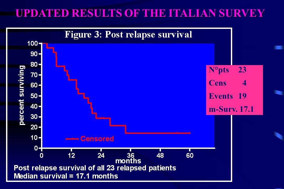 UPDATED RESULTS OF THE ITALIAN SURVEY N°pts 23 Cens 4 Events 19 m-Surv. 17.1