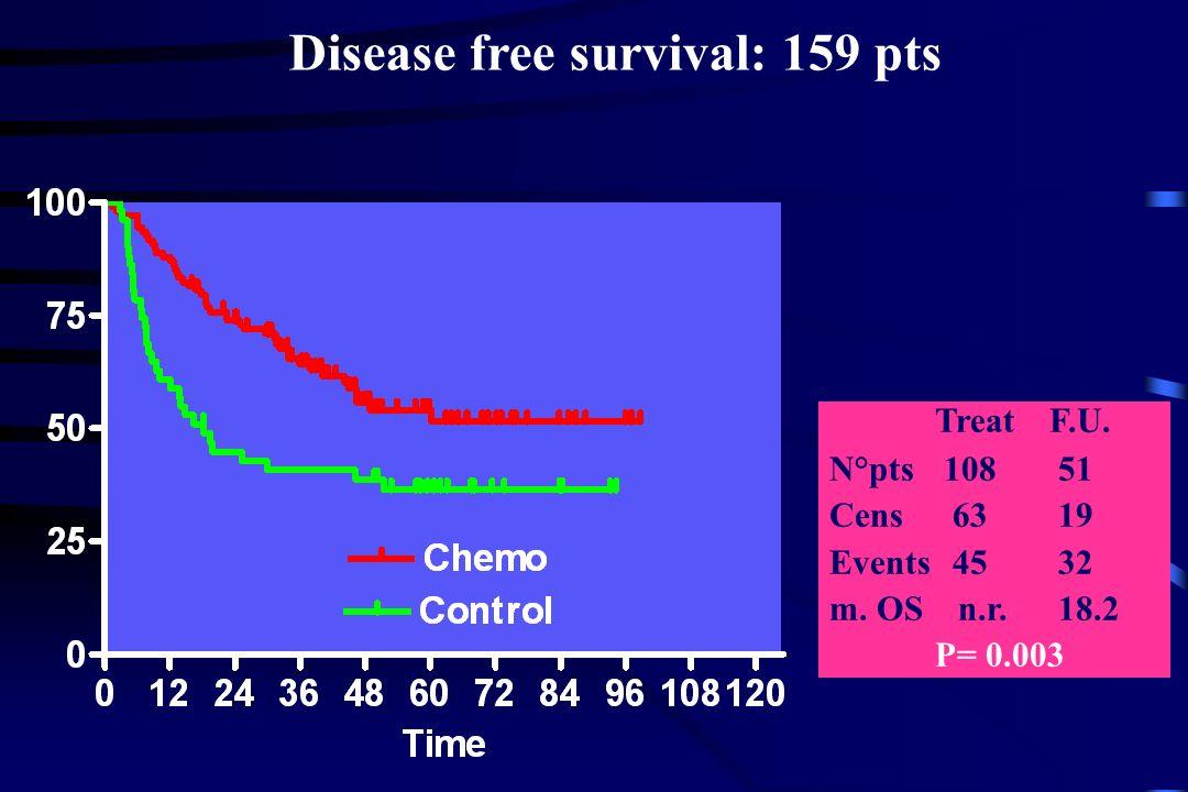 Disease free survival: 159 pts Treat F.U. N°pts 108 51 Cens 63 19 Events 45 32 m.