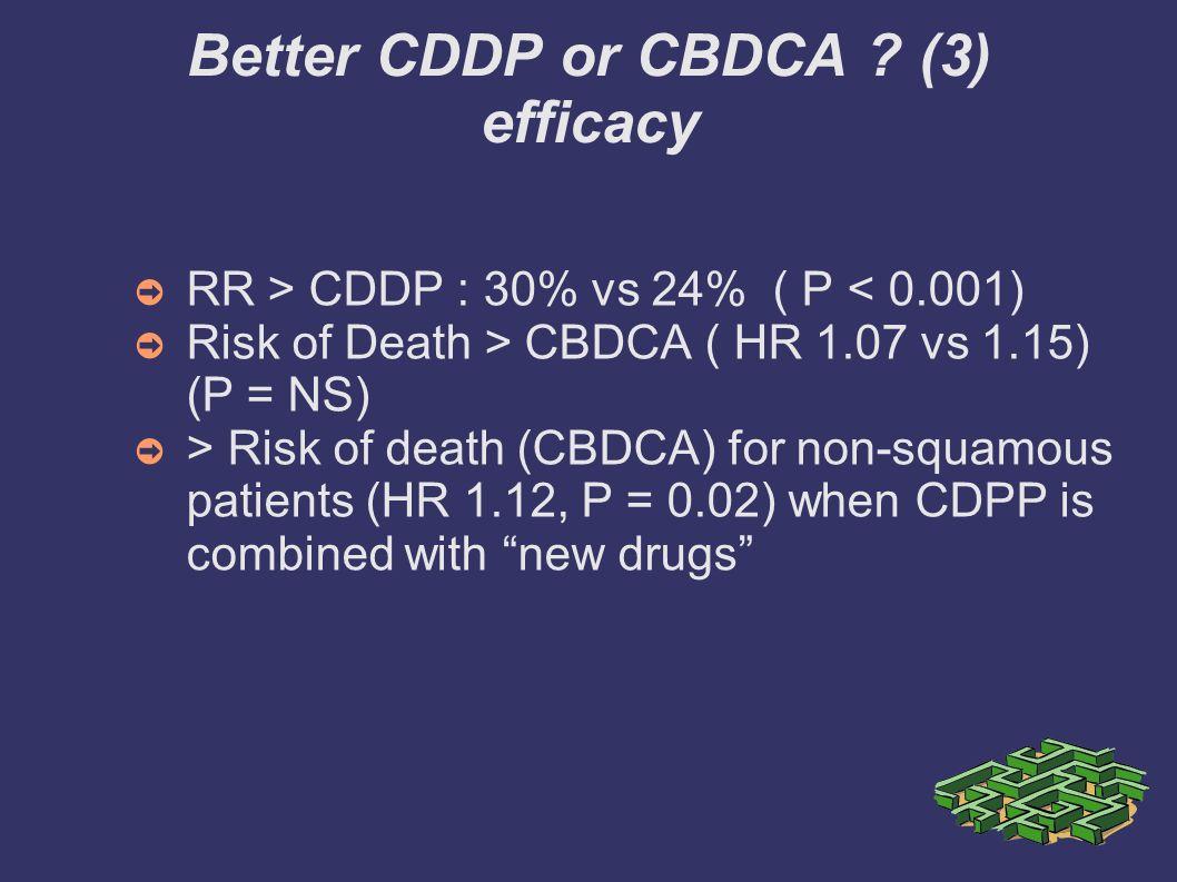 Better CDDP or CBDCA ? (3) efficacy RR > CDDP : 30% vs 24% ( P < 0.001) Risk of Death > CBDCA ( HR 1.07 vs 1.15) (P = NS) > Risk of death (CBDCA) for