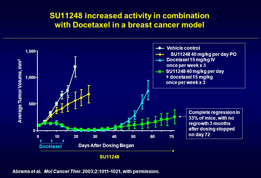 SU11248 increased activity in combination with Docetaxel in a breast cancer model Complete regression in 33% of mice, with no regrowth 3 months after