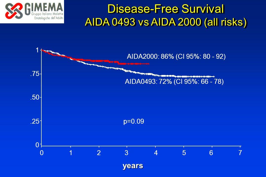Disease-Free Survival AIDA 0493 vs AIDA 2000 (all risks) Disease-Free Survival AIDA 0493 vs AIDA 2000 (all risks) AIDA0493: 72% (CI 95%: 66 - 78) AIDA