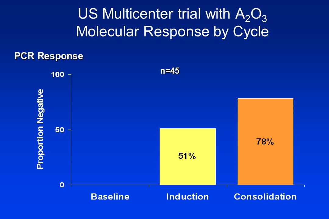 US Multicenter trial with A 2 O 3 Molecular Response by Cycle n=45 PCR Response