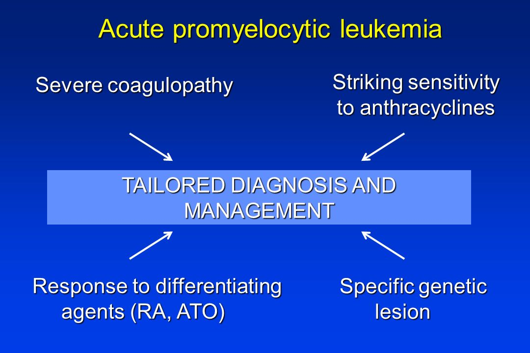 Severe coagulopathy Specific genetic Specific genetic lesion lesion Response to differentiating agents (RA, ATO) agents (RA, ATO) Striking sensitivity