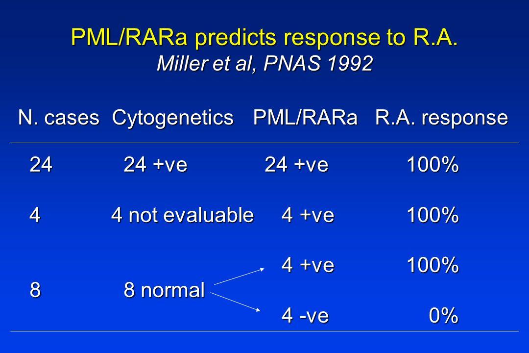 PML/RARa predicts response to R.A. Miller et al, PNAS 1992 N. casesCytogeneticsPML/RARa R.A. response 2424 +ve24 +ve100% 4 4 not evaluable 4 +ve100% 4