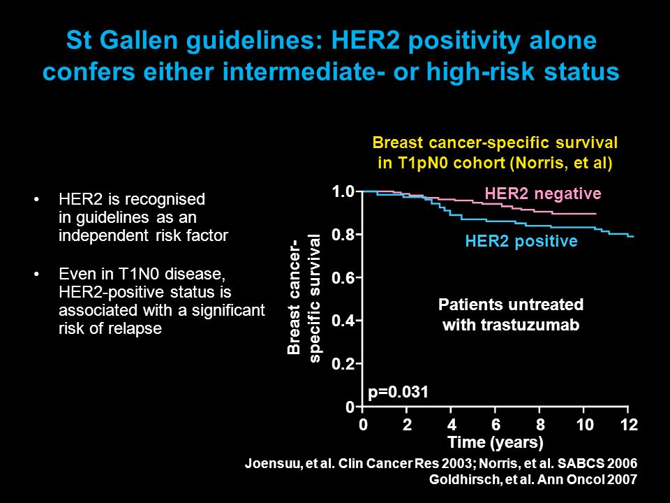 St Gallen guidelines: HER2 positivity alone confers either intermediate- or high-risk status HER2 is recognised in guidelines as an independent risk f