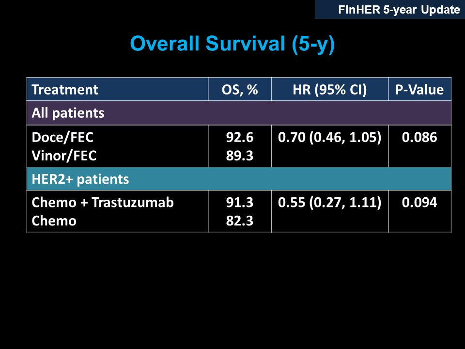 Overall Survival (5-y) FinHER 5-year Update TreatmentOS, %HR (95% CI)P-Value All patients Doce/FEC Vinor/FEC 92.6 89.3 0.70 (0.46, 1.05)0.086 HER2+ pa