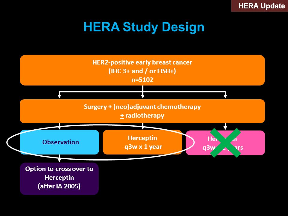 Option to cross over to Herceptin (after IA 2005) HERA Study Design HER2-positive early breast cancer (IHC 3+ and / or FISH+) n=5102 Surgery + (neo)ad