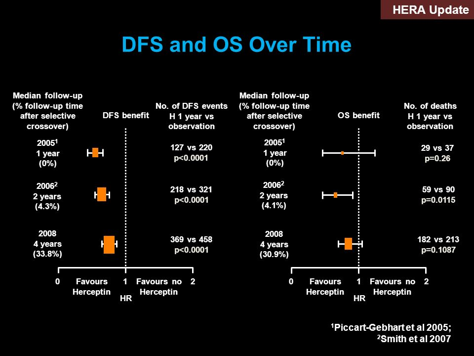 DFS and OS Over Time No. of deaths H 1 year vs observation 012 Favours Herceptin Favours no Herceptin HR OS benefit 29 vs 37 p=0.26 2005 1 1 year (0%)