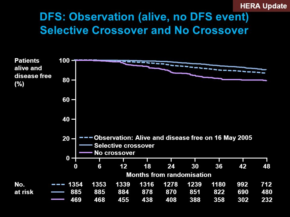 100 80 60 40 20 0 0 Patients alive and disease free (%) 612182430364248 Observation: Alive and disease free on 16 May 2005 Months from randomisation 1