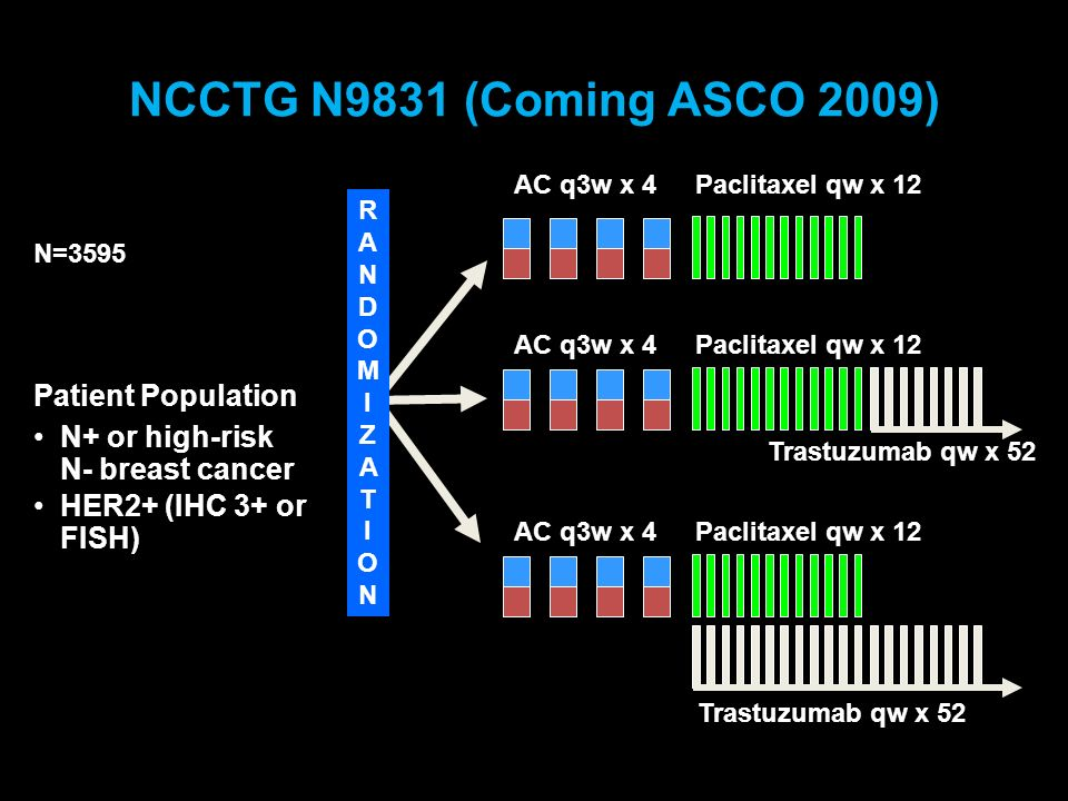 NCCTG N9831 (Coming ASCO 2009) RANDOMIZATIONRANDOMIZATION Patient Population N+ or high-risk N- breast cancer HER2+ (IHC 3+ or FISH) N=3595 AC q3w x 4