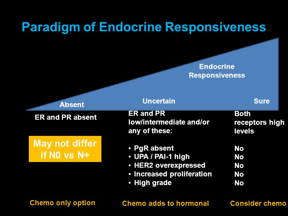 Paradigm of Endocrine Responsiveness Consider chemo Absent UncertainSure Endocrine Responsiveness ER and PR absent ER and PR low/intermediate and/or a