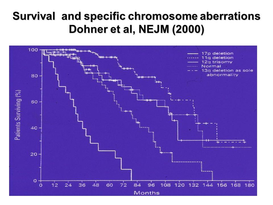 Survival and specific chromosome aberrations Dohner et al, NEJM (2000)