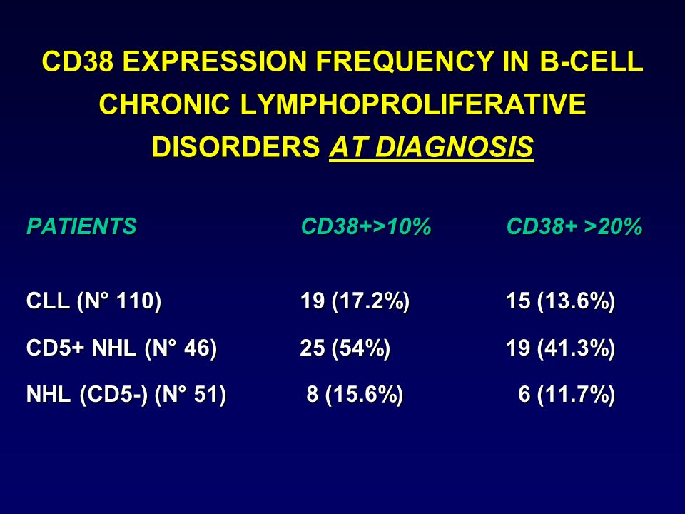 CD38 EXPRESSION FREQUENCY IN B-CELL CHRONIC LYMPHOPROLIFERATIVE DISORDERS AT DIAGNOSIS PATIENTSCD38+>10%CD38+ >20% CLL (N° 110)19 (17.2%)15 (13.6%) CD5+ NHL (N° 46)25 (54%)19 (41.3%) NHL (CD5-) (N° 51) 8 (15.6%) 6 (11.7%)