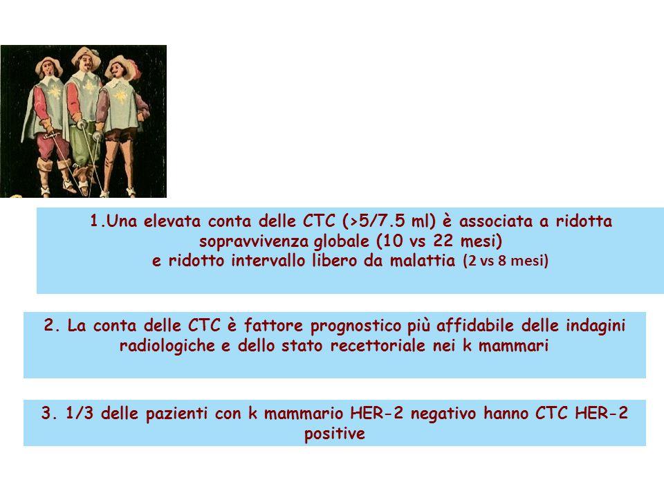 1.Una elevata conta delle CTC (>5/7.5 ml) è associata a ridotta sopravvivenza globale (10 vs 22 mesi) e ridotto intervallo libero da malattia (2 vs 8 mesi) 2.