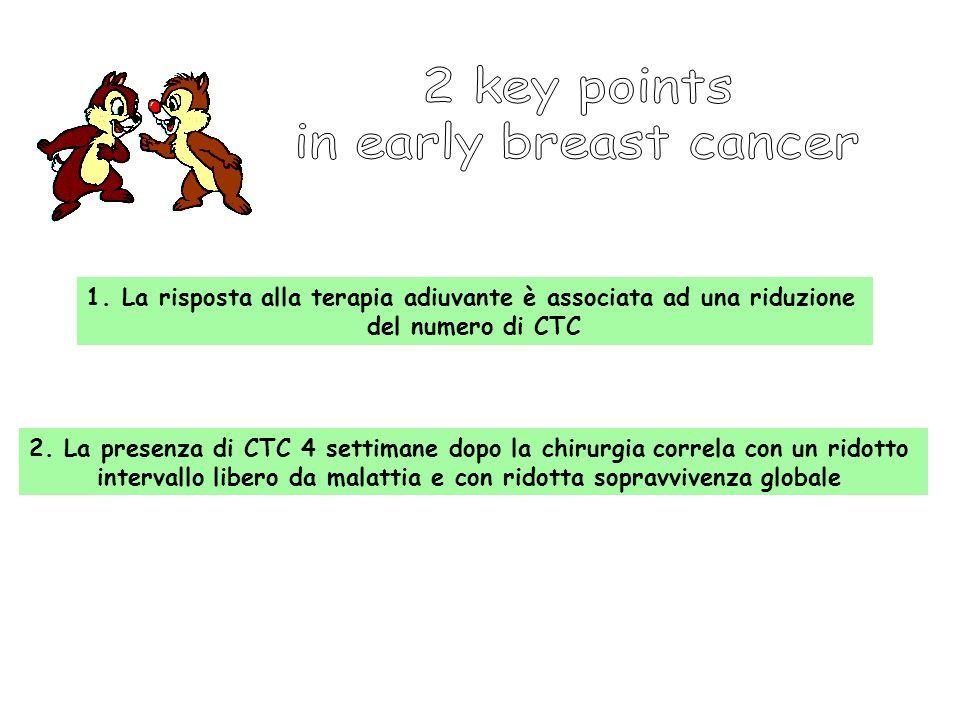 1.La risposta alla terapia adiuvante è associata ad una riduzione del numero di CTC 2.