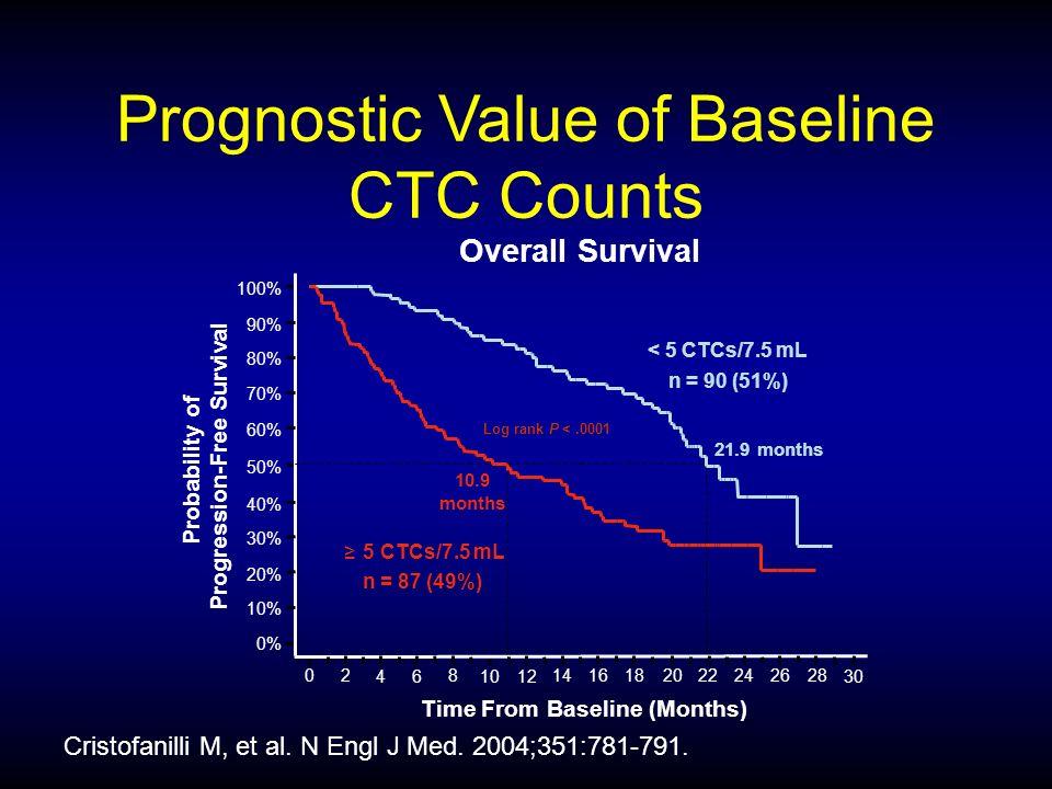 64% 43% < 5 CTCs n = 90 (51%) Cristofanilli M, et al.