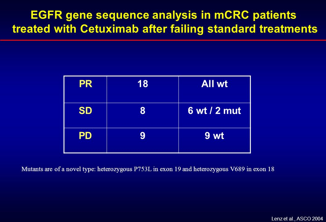 EGFR gene sequence analysis in mCRC patients treated with Cetuximab after failing standard treatments PR18All wt SD86 wt / 2 mut PD99 wt Mutants are o