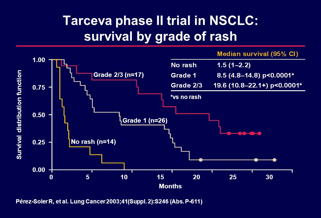 Tarceva phase II trial in NSCLC: survival by grade of rash Survival distribution function Months Grade 2/3 (n=17) Grade 1 (n=26) No rash (n=14) 051015