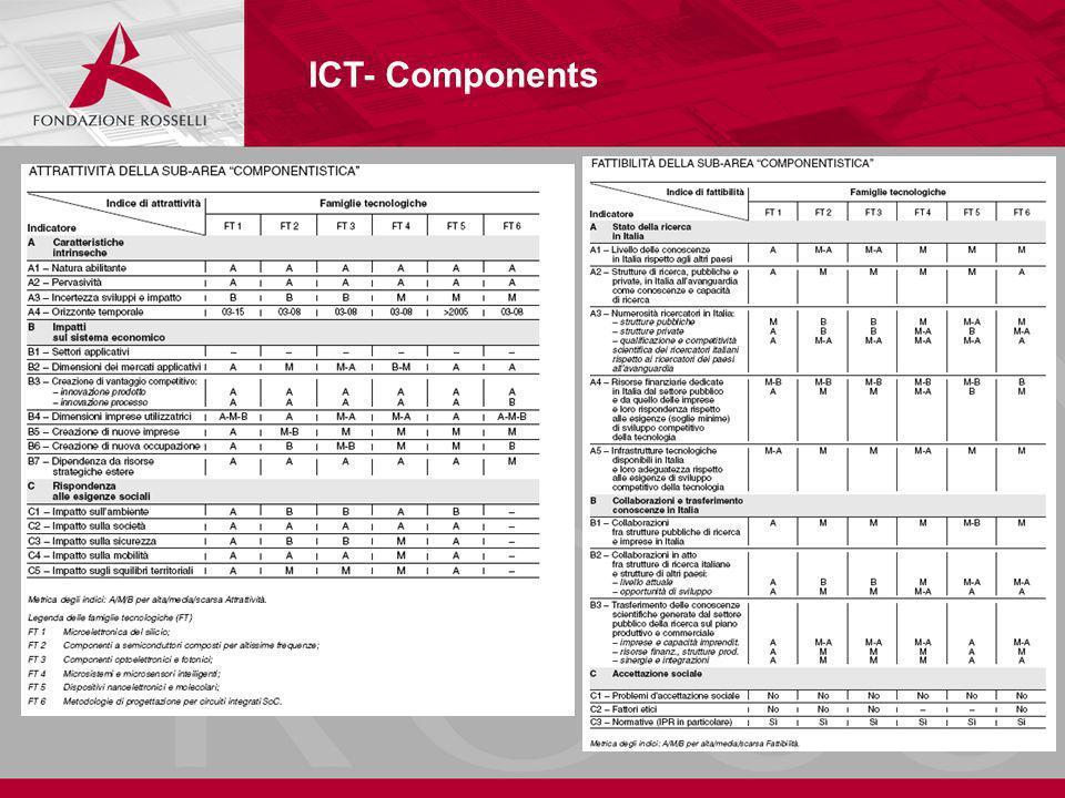 ICT- Components