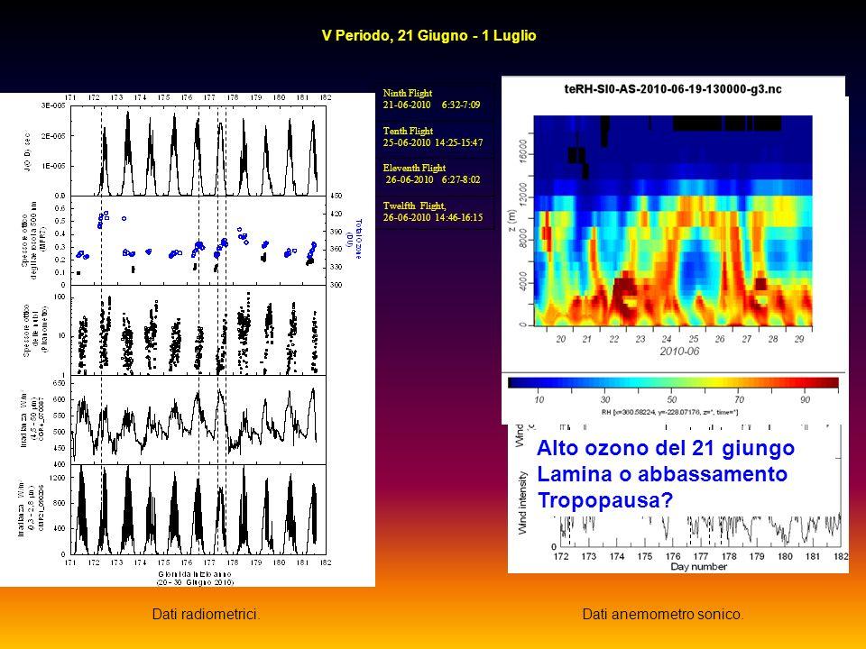 Dati radiometrici.Dati anemometro sonico. Ninth Flight 21-06-2010 6:32-7:09 Tenth Flight 25-06-2010 14:25-15:47 Eleventh Flight 26-06-2010 6:27-8:02 T