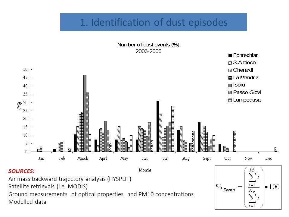 1. Identification of dust episodes SOURCES: Air mass backward trajectory analysis (HYSPLIT) Satellite retrievals (i.e. MODIS) Ground measurements of o