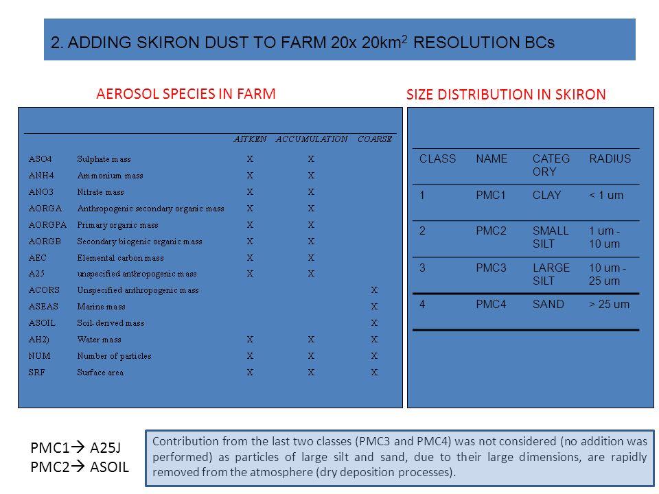 SIZE DISTRIBUTION IN SKIRON AEROSOL SPECIES IN FARM 2.