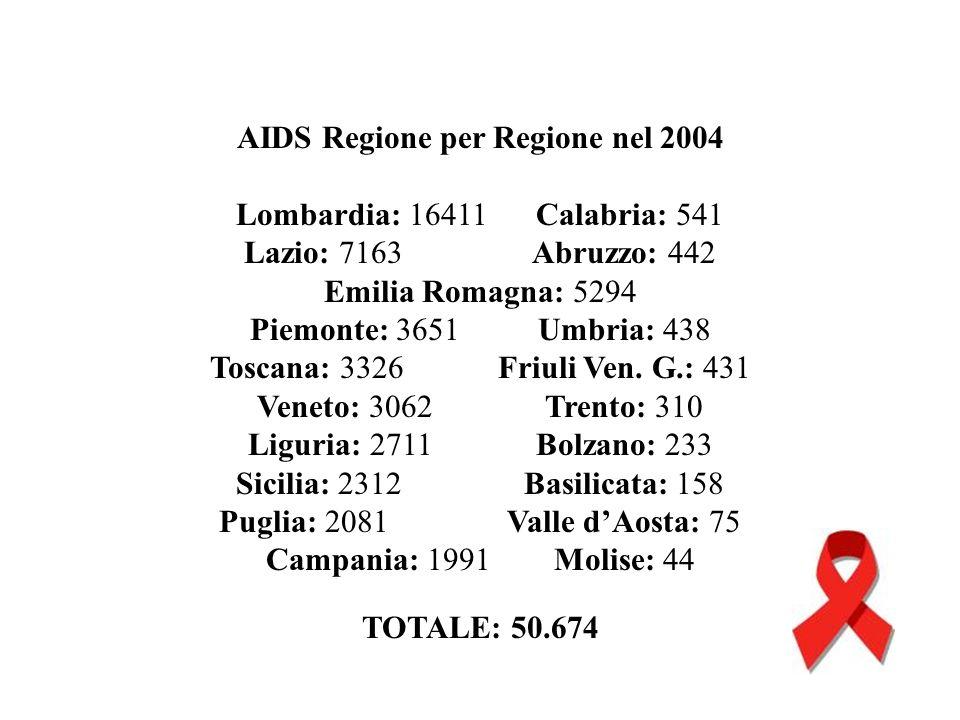 AIDS Regione per Regione nel 2004 Lombardia: 16411 Calabria: 541 Lazio: 7163Abruzzo: 442 Emilia Romagna: 5294 Piemonte: 3651Umbria: 438 Toscana: 3326F