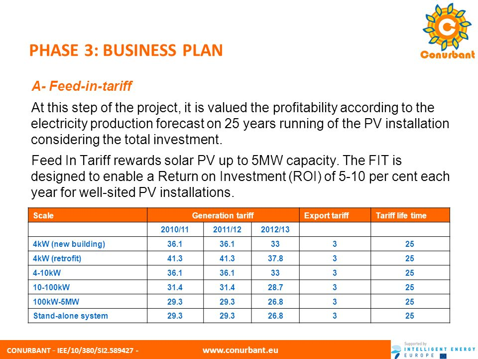 CONURBANT - IEE/10/380/SI2.589427 - www.conurbant.eu PHASE 3: BUSINESS PLAN A- Feed-in-tariff At this step of the project, it is valued the profitabil