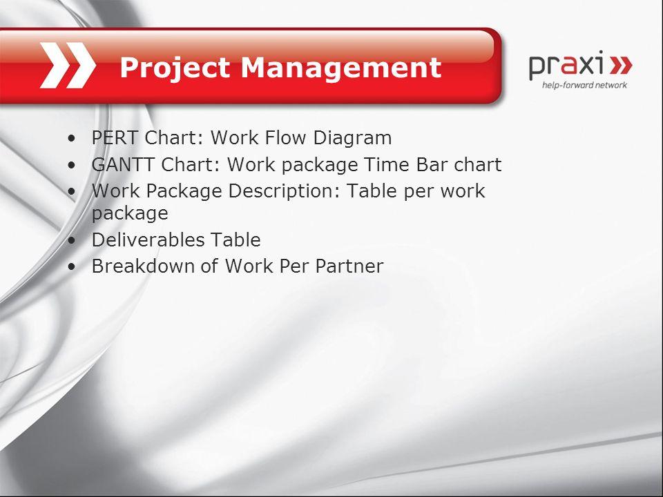 Project Management PERT Chart: Work Flow Diagram GANTT Chart: Work package Time Bar chart Work Package Description: Table per work package Deliverable