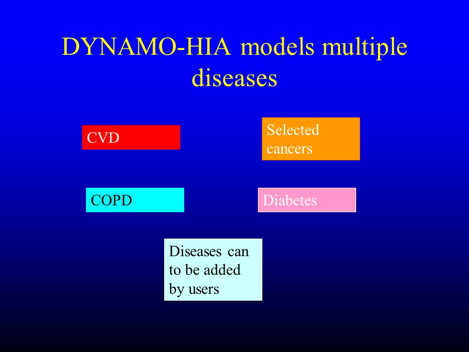DYNAMO-HIA models multiple diseases CVD Selected cancers COPDDiabetes Diseases can to be added by users