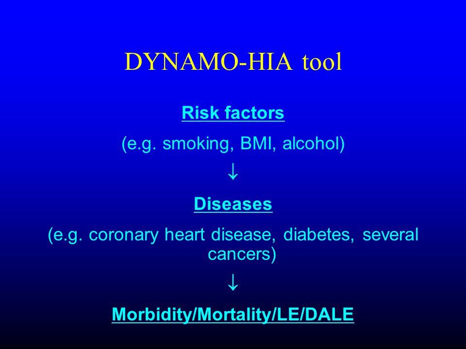 DYNAMO-HIA tool Risk factors (e.g. smoking, BMI, alcohol) Diseases (e.g. coronary heart disease, diabetes, several cancers) Morbidity/Mortality/LE/DAL