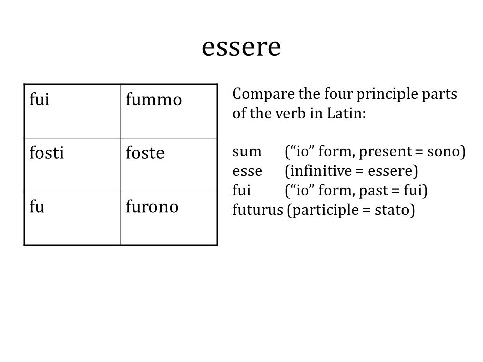 essere fuifummo fostifoste fufurono Compare the four principle parts of the verb in Latin: sum (io form, present = sono) esse (infinitive = essere) fui (io form, past = fui) futurus (participle = stato)