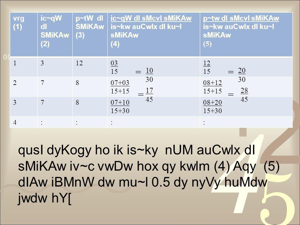 vrg (1) ic~qW dI SMiKAw (2) p~tW dI SMiKAw (3) ic~qW dI sMcvI sMiKAw is~kw auCwlx dI ku~l sMiKAw (4) p~tw dI sMcvI sMiKAw is~kw auCwlx dI ku~l sMiKAw (5) 131203 15 12 15 27807+03 15+15 08+12 15+15 37807+10 15+30 08+20 15+30 4:::: == == 28 45 10 30 20 30 17 45 qusI dyKogy ho ik is~ky nUM auCwlx dI sMiKAw iv~c vwDw hox qy kwlm (4) Aqy (5) dIAw iBMnW dw mu~l 0.5 dy nyVy huMdw jwdw hY[
