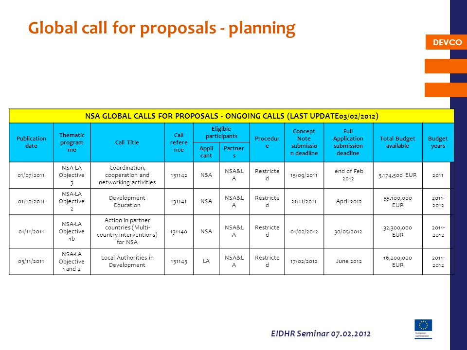 DEVCO EIDHR Seminar 07.02.2012 Global call for proposals - planning NSA GLOBAL CALLS FOR PROPOSALS - ONGOING CALLS (LAST UPDATE03/02/2012) Publication