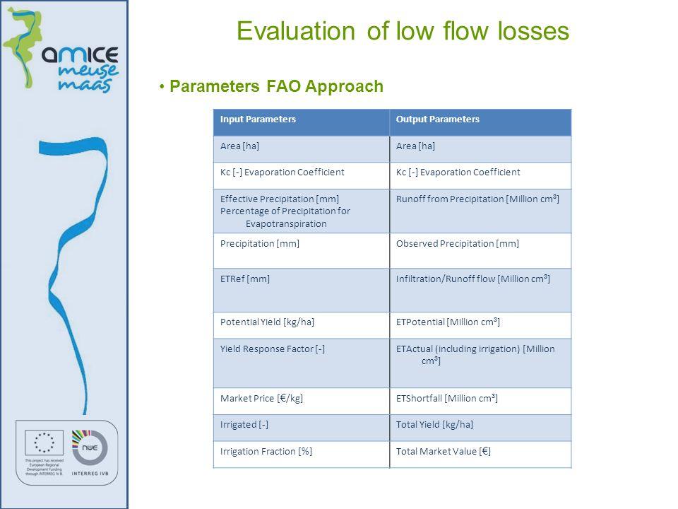 Parameters FAO Approach Evaluation of low flow losses Input ParametersOutput Parameters Area [ha] Kc [-] Evaporation Coefficient Effective Precipitati